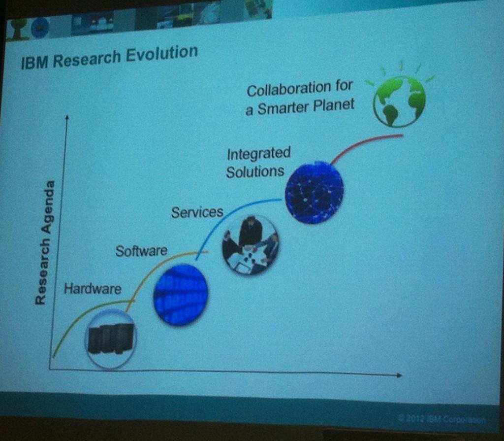 IBM e l'innovazione